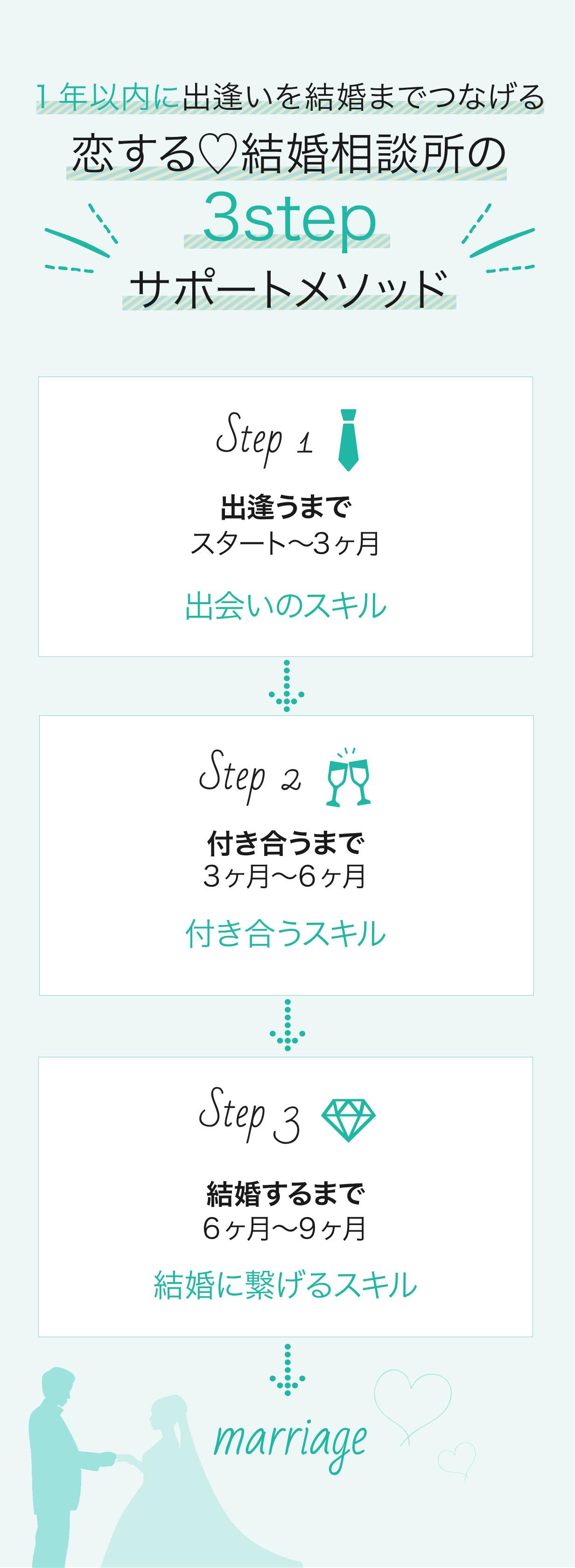 3stepサポートメソッド